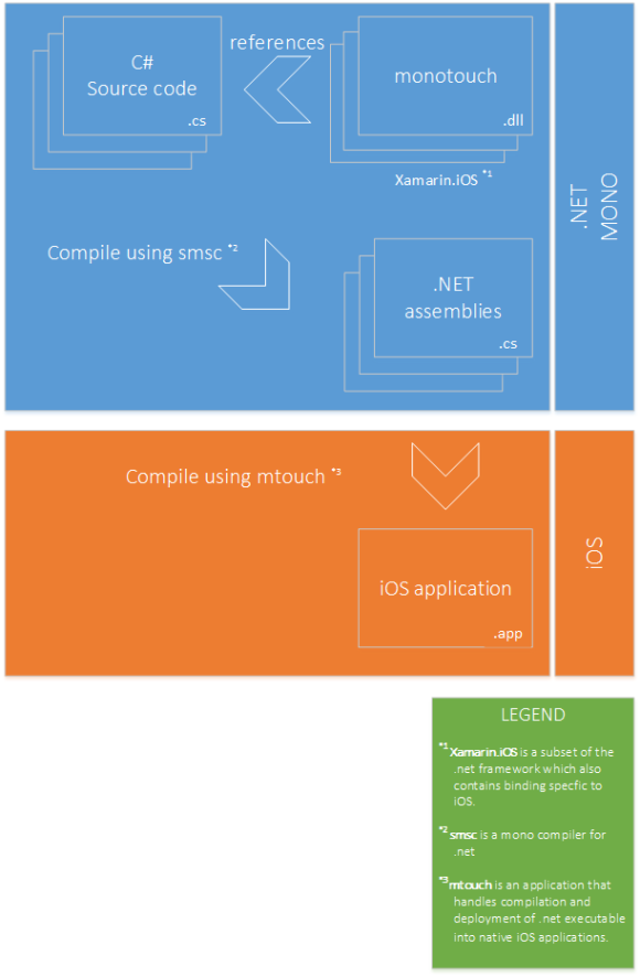 Diagram showing how monotouch aka xamarin.ios works?